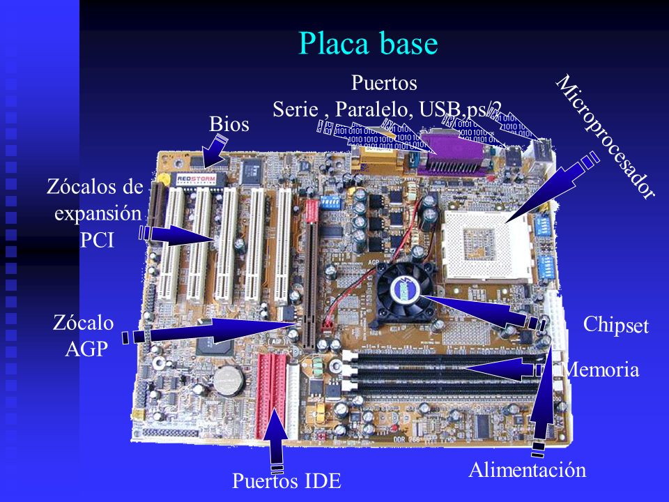 Placa base Puertos Serie , Paralelo, USB,ps/2 Microprocesador Bios