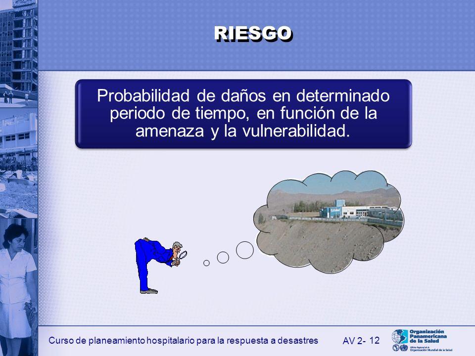 RIESGO Probabilidad de daños en determinado periodo de tiempo, en función de la amenaza y la vulnerabilidad.