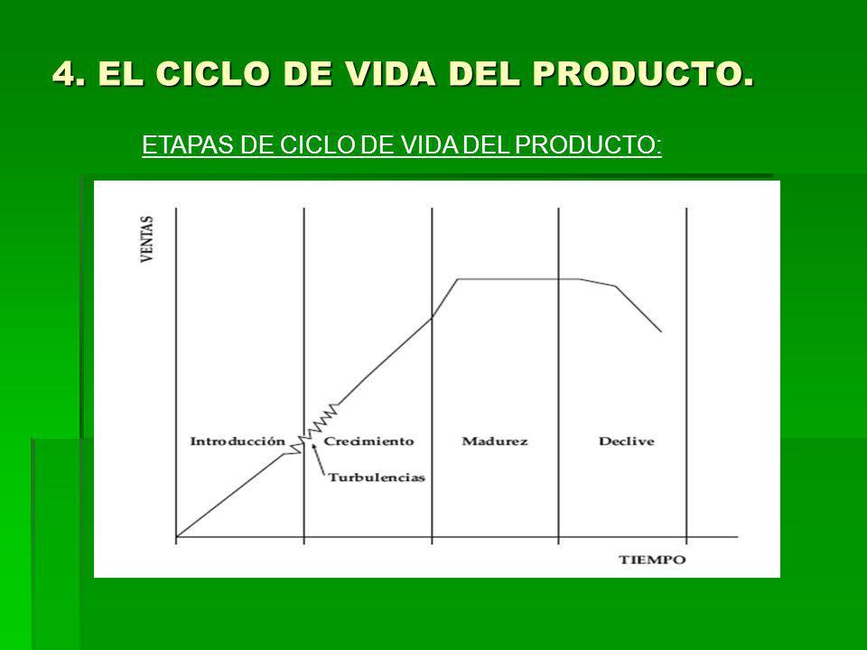 4. EL CICLO DE VIDA DEL PRODUCTO.