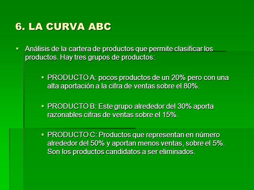 6. LA CURVA ABC Análisis de la cartera de productos que permite clasificar los productos. Hay tres grupos de productos: