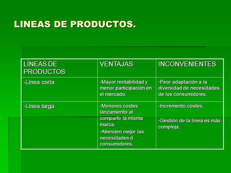 LINEAS DE PRODUCTOS. LÍNEAS DE PRODUCTOS VENTAJAS INCONVENIENTES