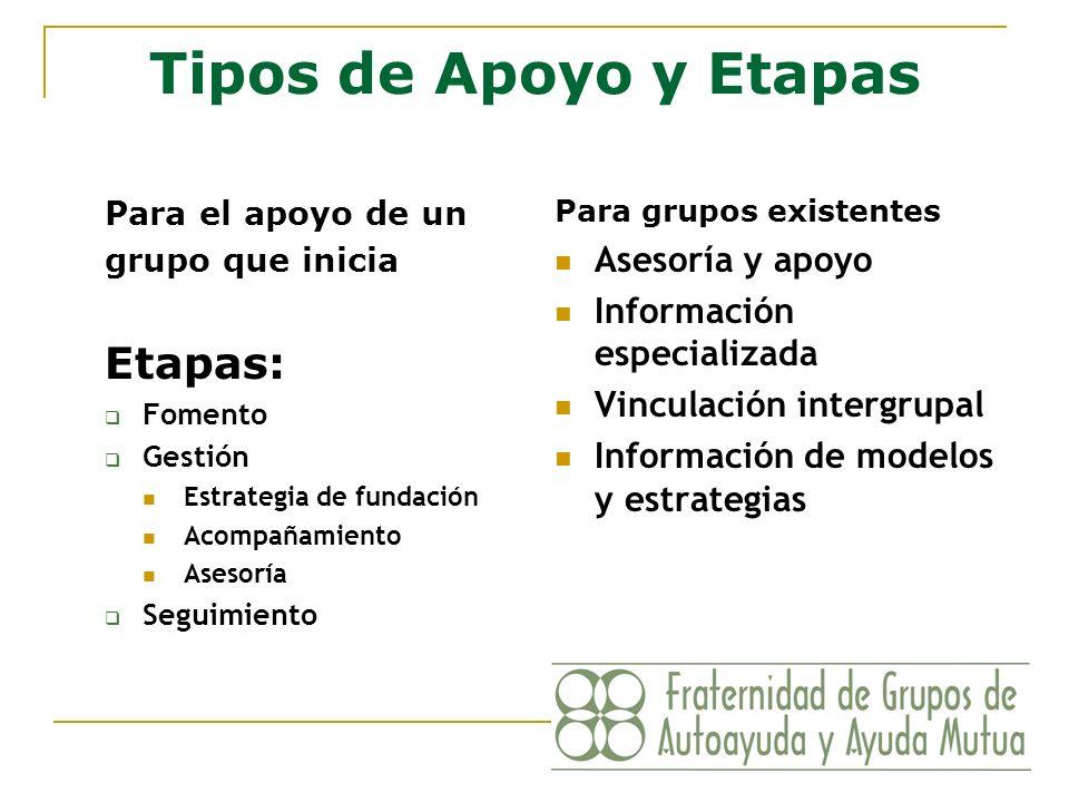 Tipos de Apoyo y Etapas Etapas: Asesoría y apoyo