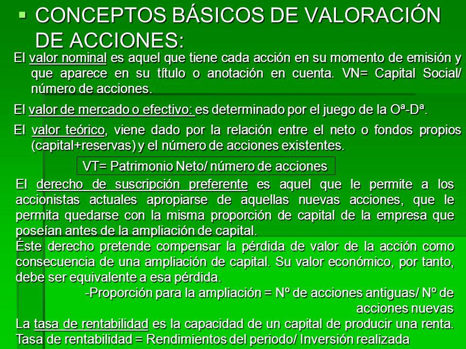 CONCEPTOS BÁSICOS DE VALORACIÓN DE ACCIONES: