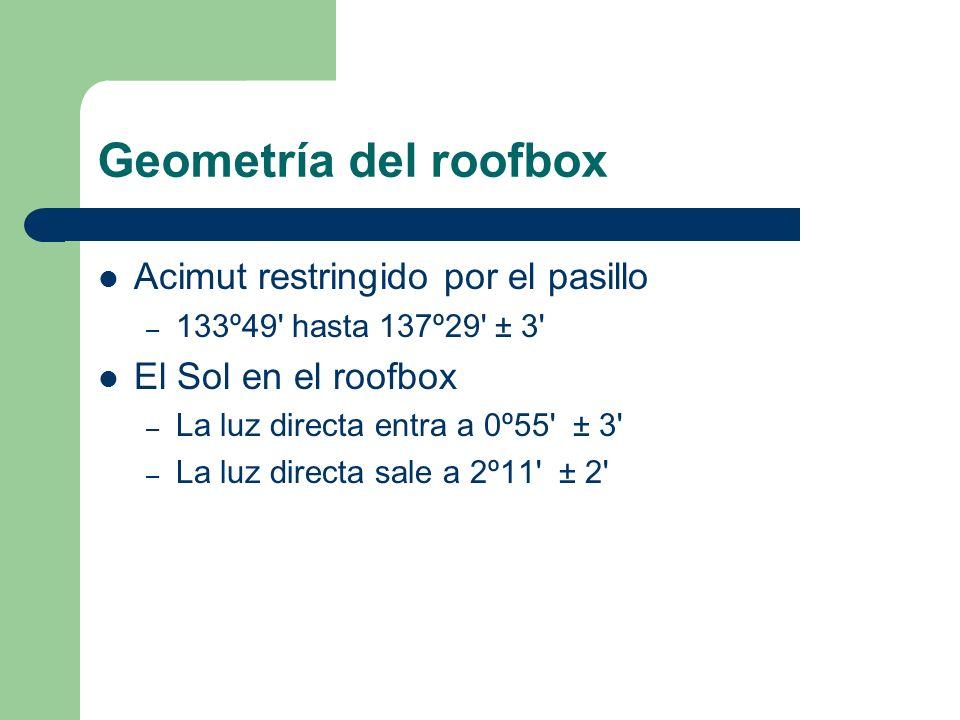 Geometría del roofbox Acimut restringido por el pasillo