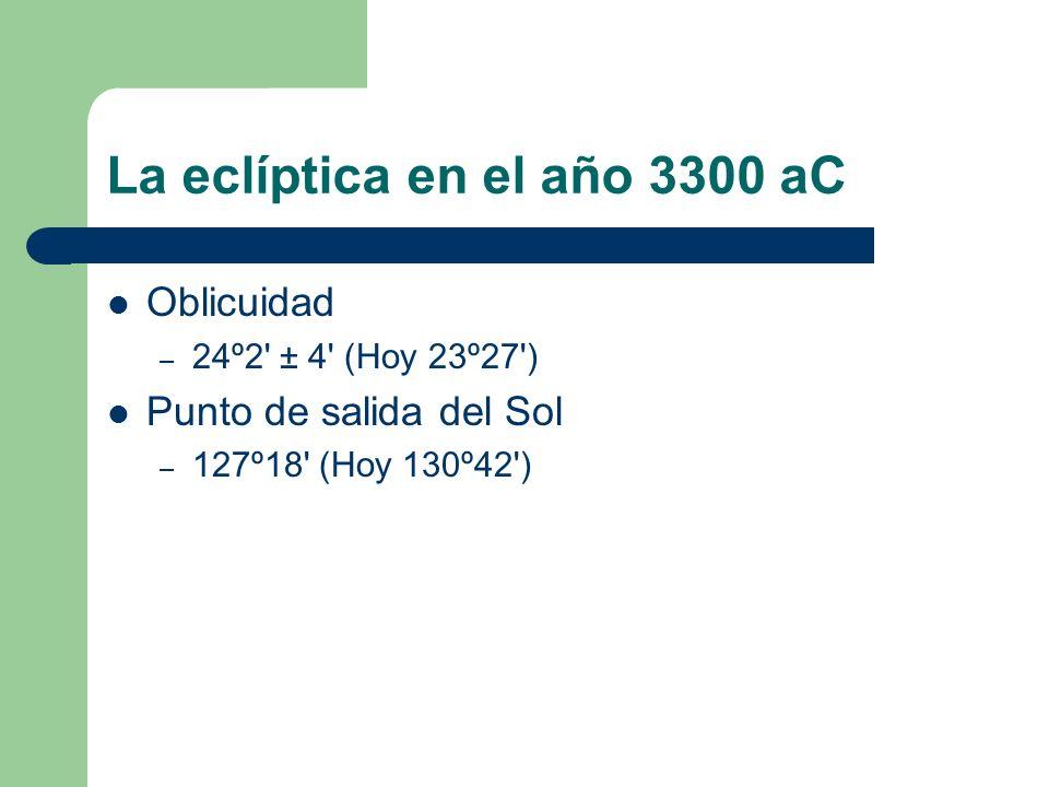 La eclíptica en el año 3300 aC