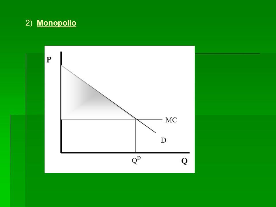 2) Monopolio