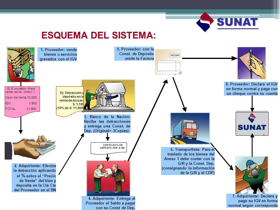 SUNAT ESQUEMA DEL SISTEMA: