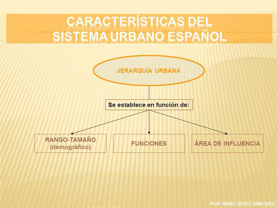 CARACTERÍSTICAS DEL SISTEMA URBANO ESPAÑOL
