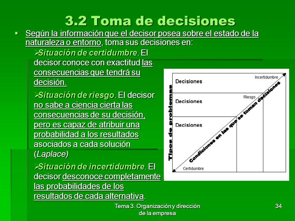 Tema 3. Organización y dirección de la empresa