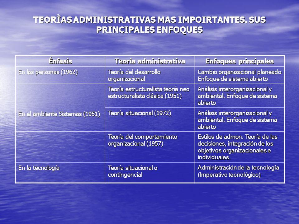 TEORÌAS ADMINISTRATIVAS MAS IMPOIRTANTES. SUS PRINCIPALES ENFOQUES