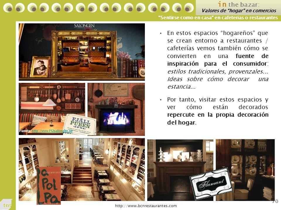 Valores de hogar en comercios Fuente: http://www.f12salongen.se