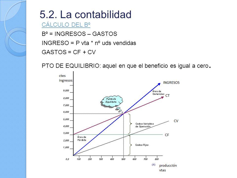 5.2. La contabilidad CÁLCULO DEL Bº Bº = INGRESOS – GASTOS