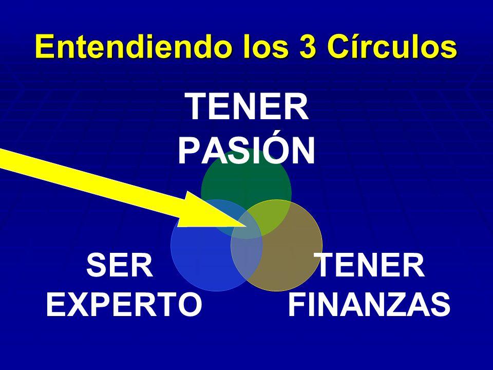 Entendiendo los 3 Círculos