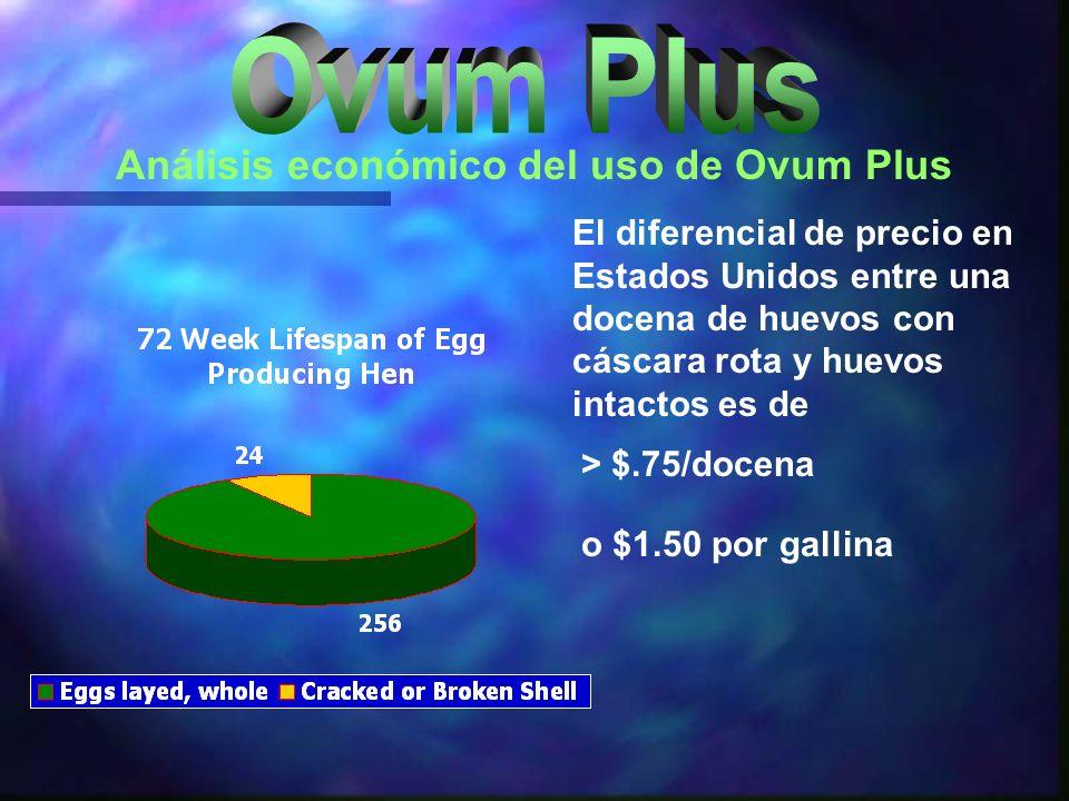 Análisis económico del uso de Ovum Plus