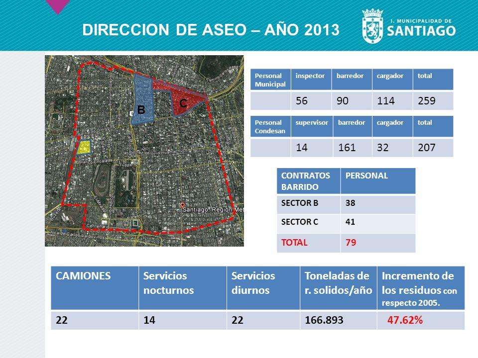 DIRECCION DE ASEO – AÑO 2013 56 90 114 259 C B B C D 14 161 32 207