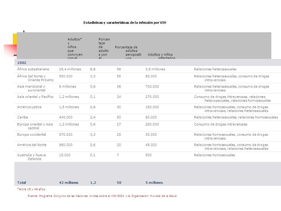 Estadísticas y características de la infección por VIH Región