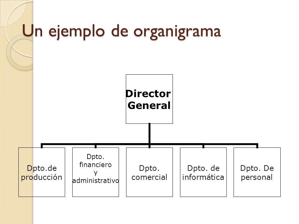 Un ejemplo de organigrama
