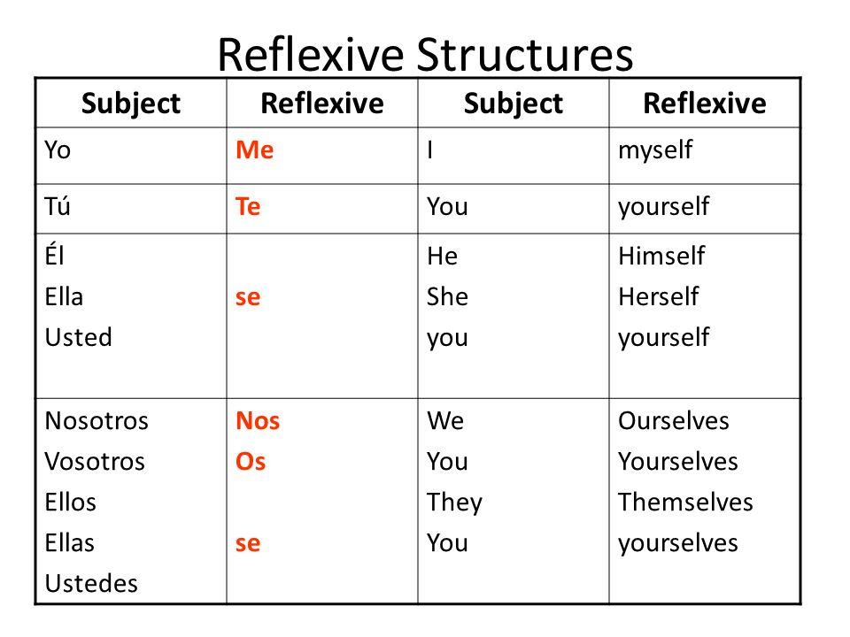 Reflexive Structures Subject Reflexive Yo Me I myself Tú Te You