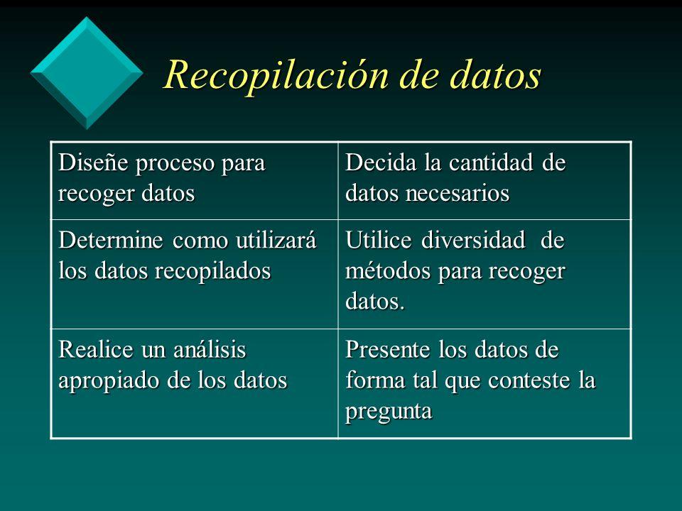 Recopilación de datos Diseñe proceso para recoger datos