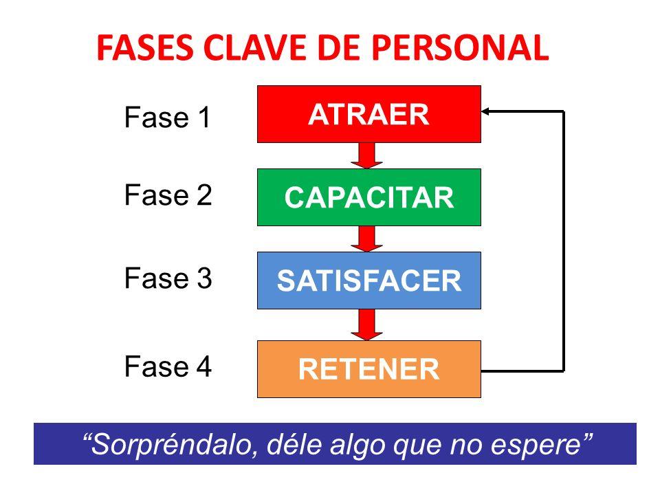 FASES CLAVE DE PERSONAL