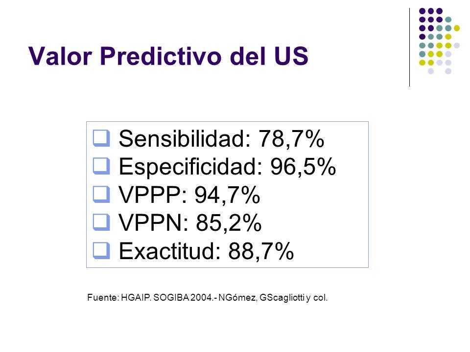 Valor Predictivo del US