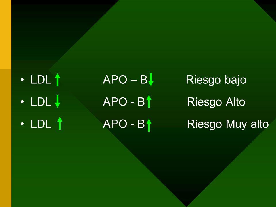 LDL APO – B Riesgo bajo LDL APO - B Riesgo Alto.