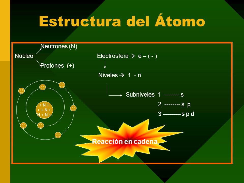 Estructura del Átomo Reacción en cadena Neutrones (N)