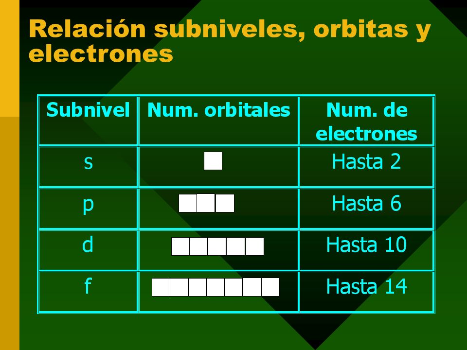 Relación subniveles, orbitas y electrones