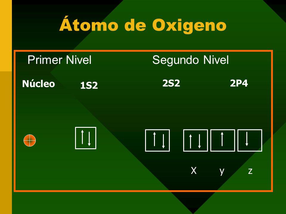 Átomo de Oxigeno Primer Nivel Segundo Nivel. Núcleo. 2S2 2P4. 1S2.