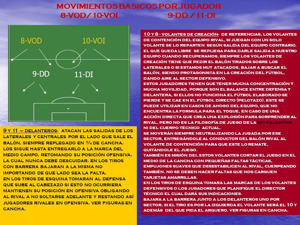 MOVIMIENTOS BASICOS POR JUGADOR 8-VOD/10-VOI 9-DD /11-DI