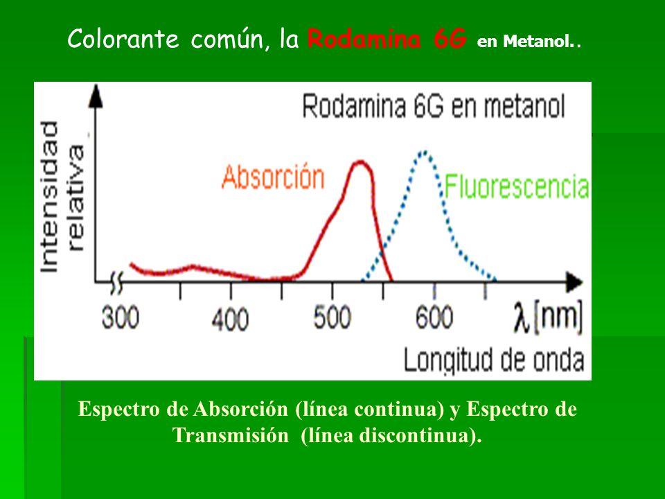 Colorante común, la Rodamina 6G en Metanol..