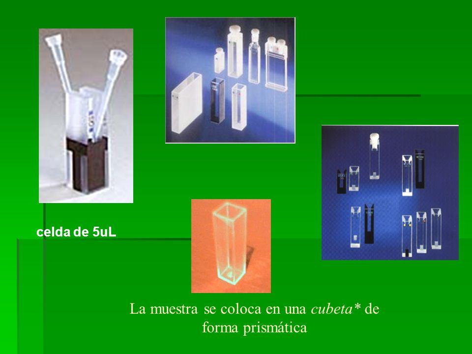 La muestra se coloca en una cubeta* de forma prismática