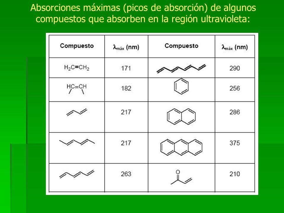 Absorciones máximas (picos de absorción) de algunos compuestos que absorben en la región ultravioleta: