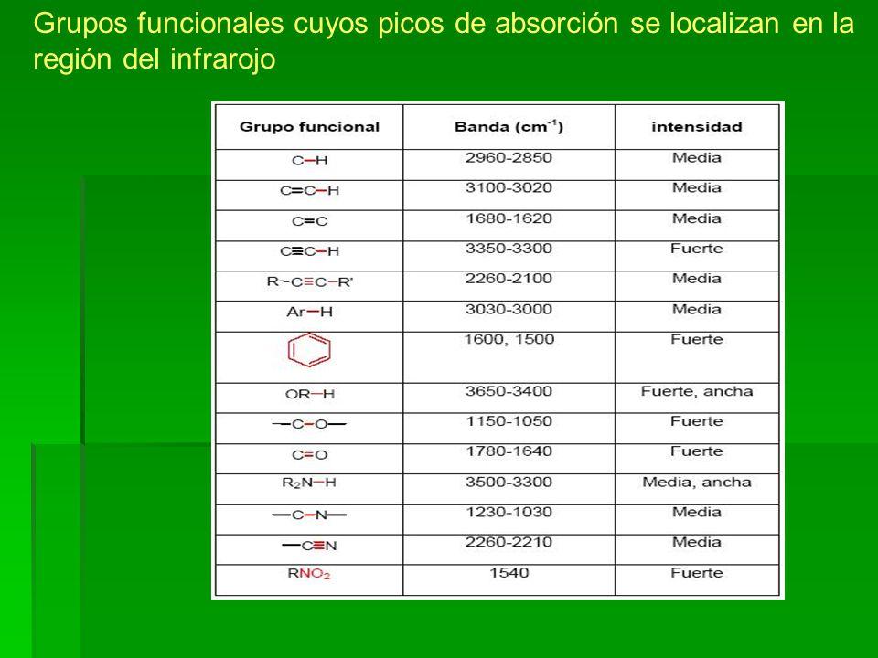 Grupos funcionales cuyos picos de absorción se localizan en la región del infrarojo
