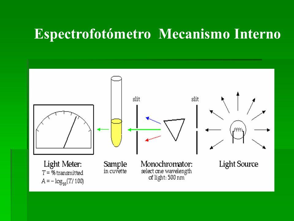 Espectrofotómetro Mecanismo Interno