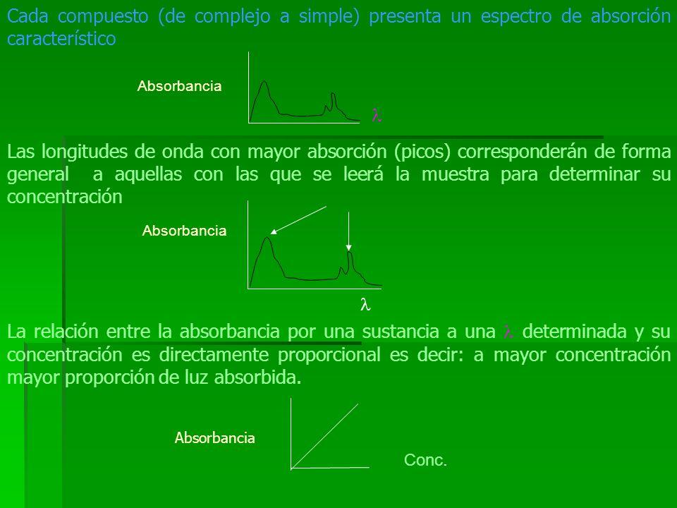 Cada compuesto (de complejo a simple) presenta un espectro de absorción característico