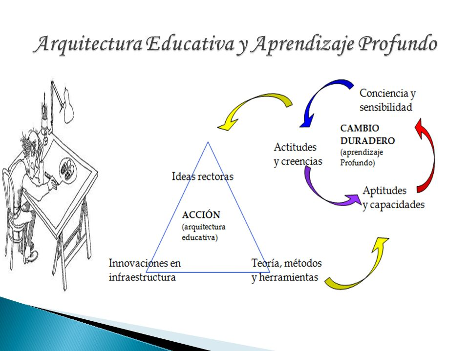 Arquitectura Educativa y Aprendizaje Profundo