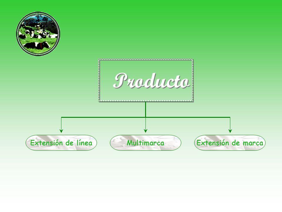Producto Extensión de línea Multimarca Extensión de marca