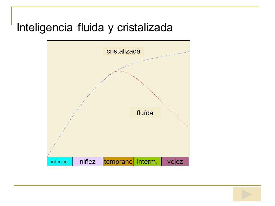 Inteligencia fluida y cristalizada