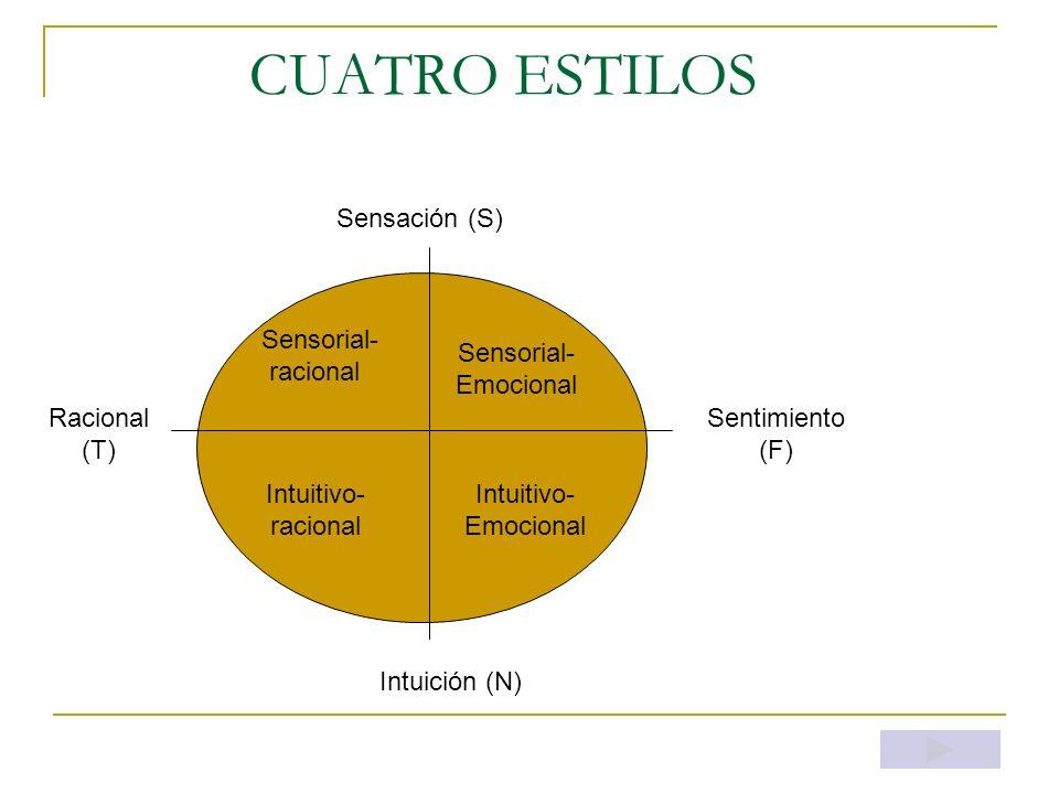 CUATRO ESTILOS Sensación (S) Sensorial- racional Sensorial- Emocional