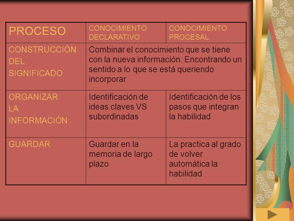 PROCESO CONSTRUCCIÒN DEL SIGNIFICADO
