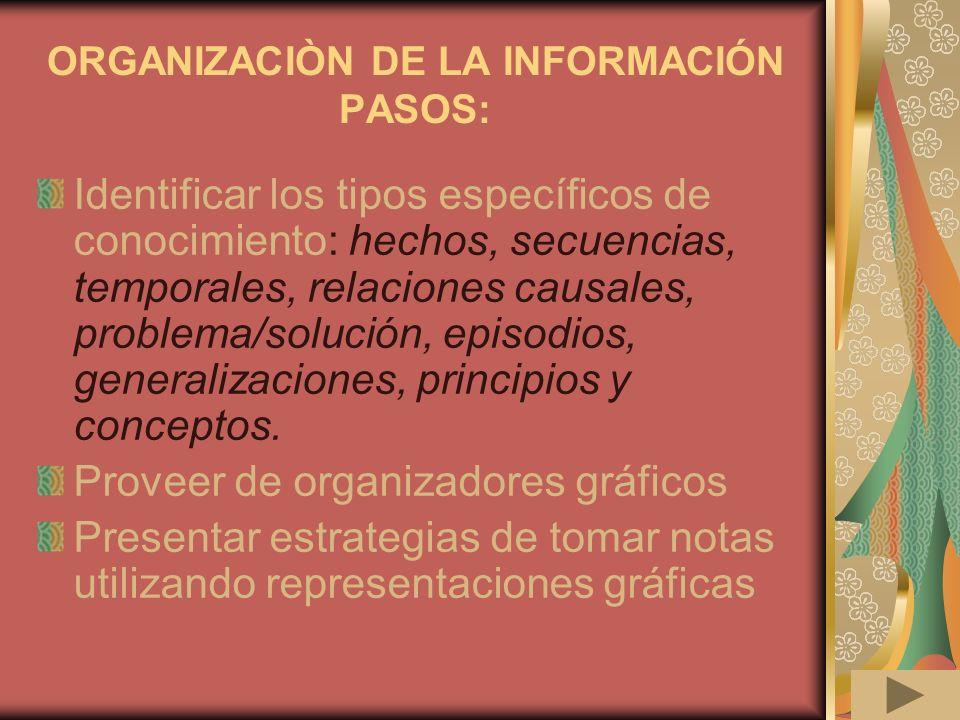 ORGANIZACIÒN DE LA INFORMACIÓN PASOS: