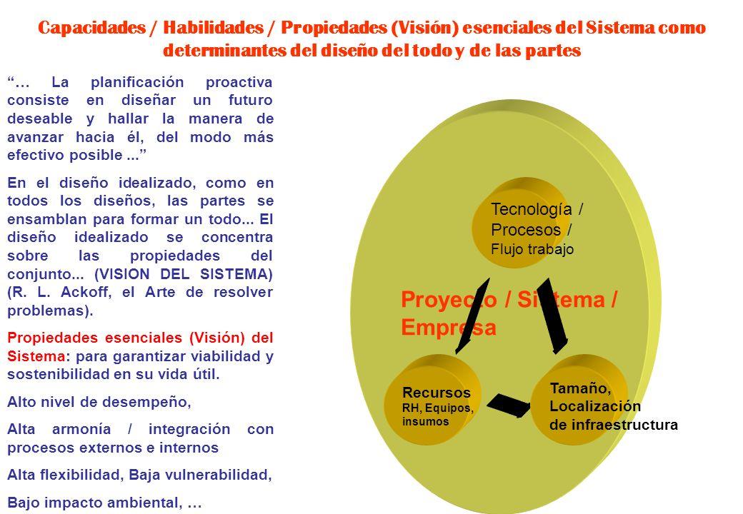 Proyecto / Sistema / Empresa