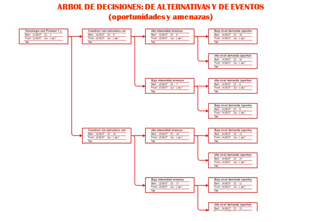ARBOL DE DECISIONES: DE ALTERNATIVAS Y DE EVENTOS