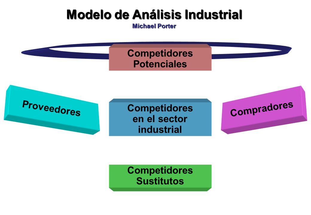 Modelo de Análisis Industrial Michael Porter