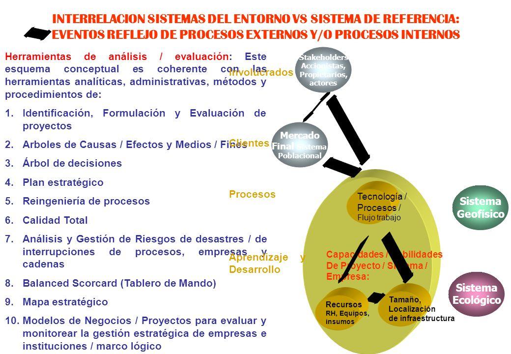 INTERRELACION SISTEMAS DEL ENTORNO VS SISTEMA DE REFERENCIA: EVENTOS REFLEJO DE PROCESOS EXTERNOS Y/O PROCESOS INTERNOS