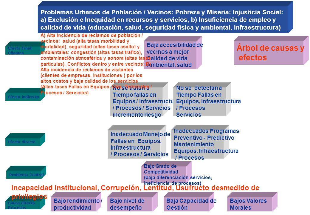 Árbol de causas y efectos