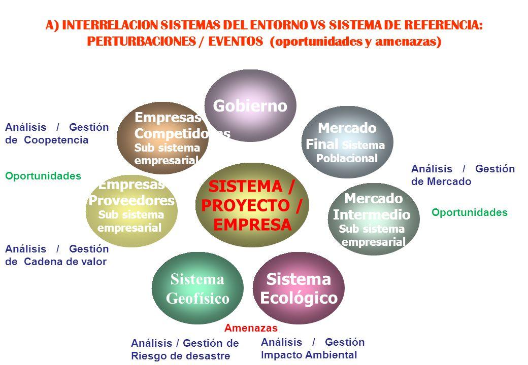 Gobierno SISTEMA / PROYECTO / EMPRESA Sistema Geofísico Sistema