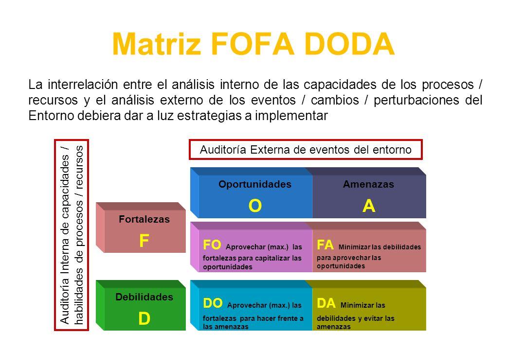 Matriz FOFA DODA