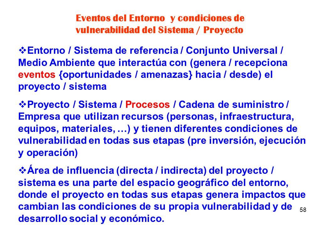 Eventos del Entorno y condiciones de vulnerabilidad del Sistema / Proyecto